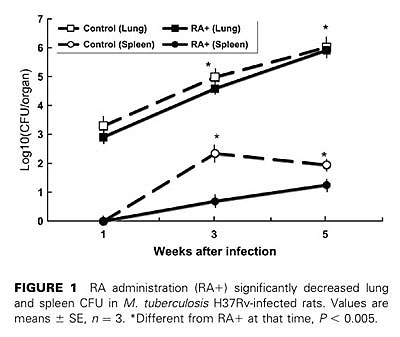 figure 1 RA administration(RA+) significantly decreased lung and spleen CFU in M.tuberculosis H37Rv-infected rats.