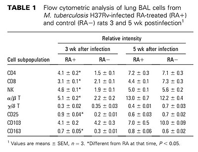 table 1 Flow cytonietric analysis of lung BAI.